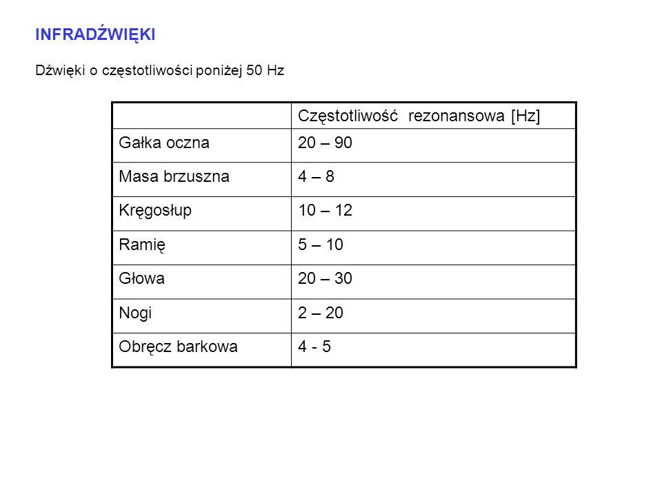Częstotliwość rezonansowa [Hz] Gałka oczna 20 – 90 Masa brzuszna 4 – 8